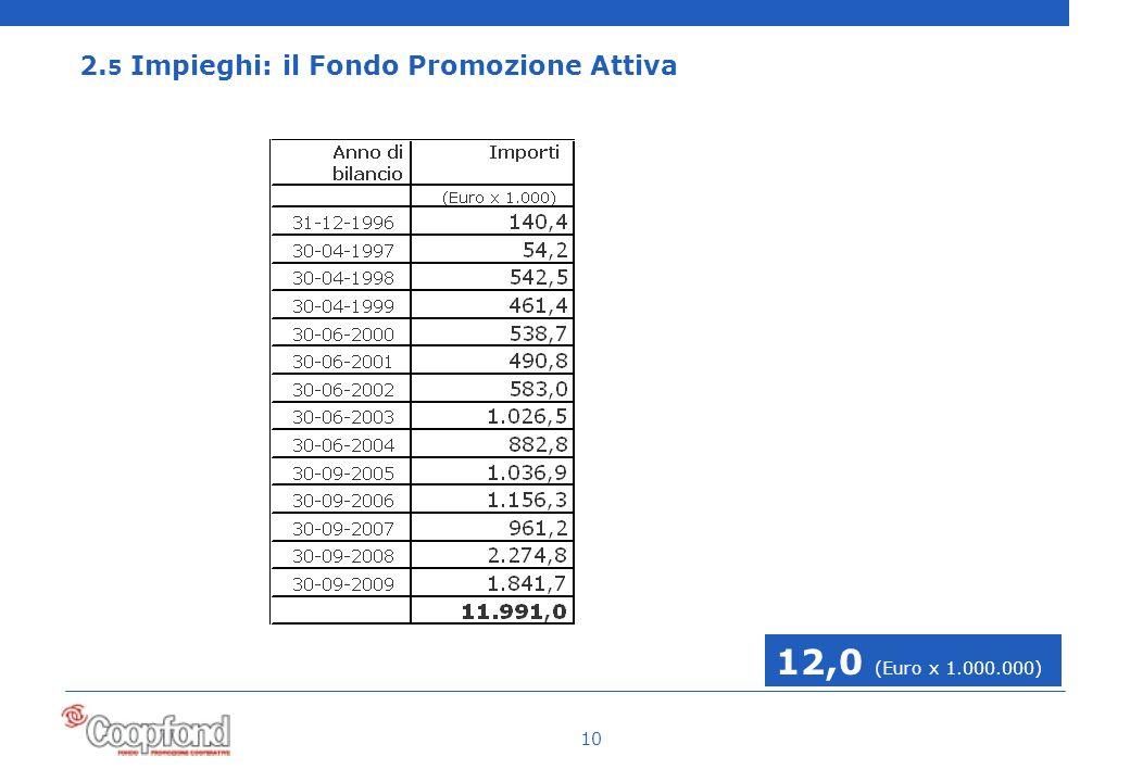 10 2. 5 Impieghi: il Fondo Promozione Attiva 12,0 (Euro x 1.000.000)