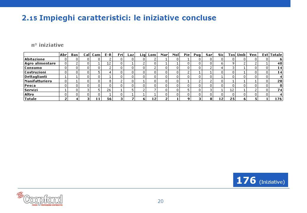 20 2. 15 Impieghi caratteristici: le iniziative concluse 176 (Iniziative) n° iniziative