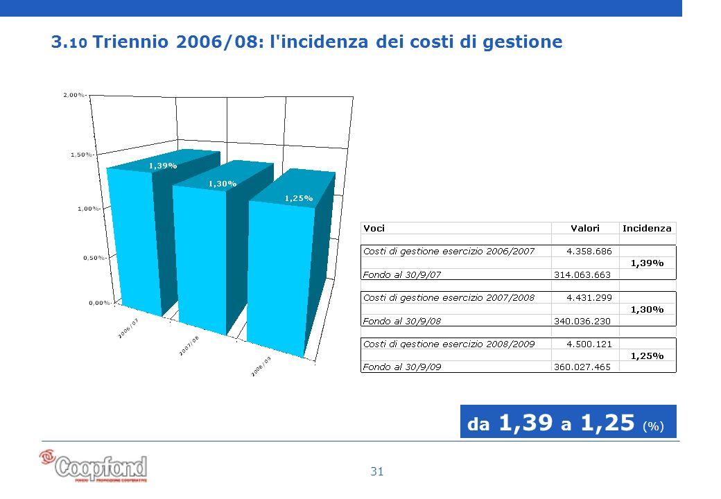 31 3. 10 Triennio 2006/08: l incidenza dei costi di gestione da 1,39 a 1,25 (%)