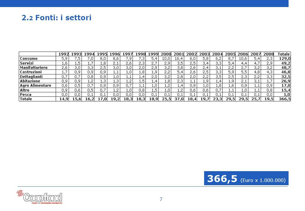 7 2. 2 Fonti: i settori 366,5 (Euro x 1.000.000)