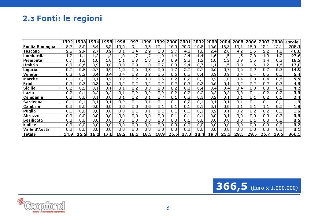 8 2. 3 Fonti: le regioni 366,5 (Euro x 1.000.000)