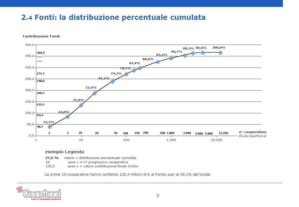 9 2. 4 Fonti: la distribuzione percentuale cumulata