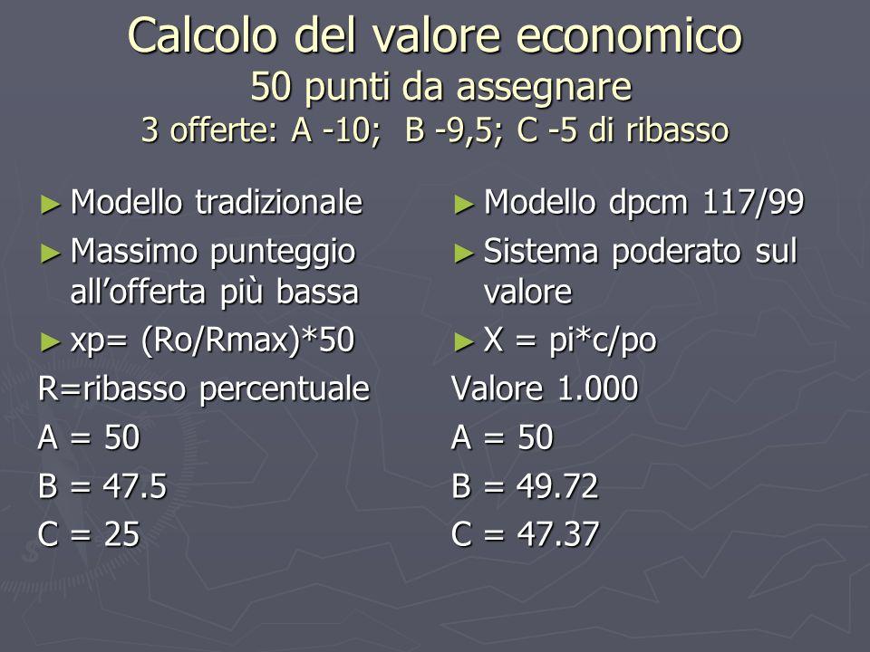 Calcolo del valore economico 50 punti da assegnare 3 offerte: A -10; B -9,5; C -5 di ribasso Modello tradizionale Modello tradizionale Massimo punteggio allofferta più bassa Massimo punteggio allofferta più bassa xp= (Ro/Rmax)*50 xp= (Ro/Rmax)*50 R=ribasso percentuale A = 50 B = 47.5 C = 25 Modello dpcm 117/99 Sistema poderato sul valore X = pi*c/po Valore 1.000 A = 50 B = 49.72 C = 47.37