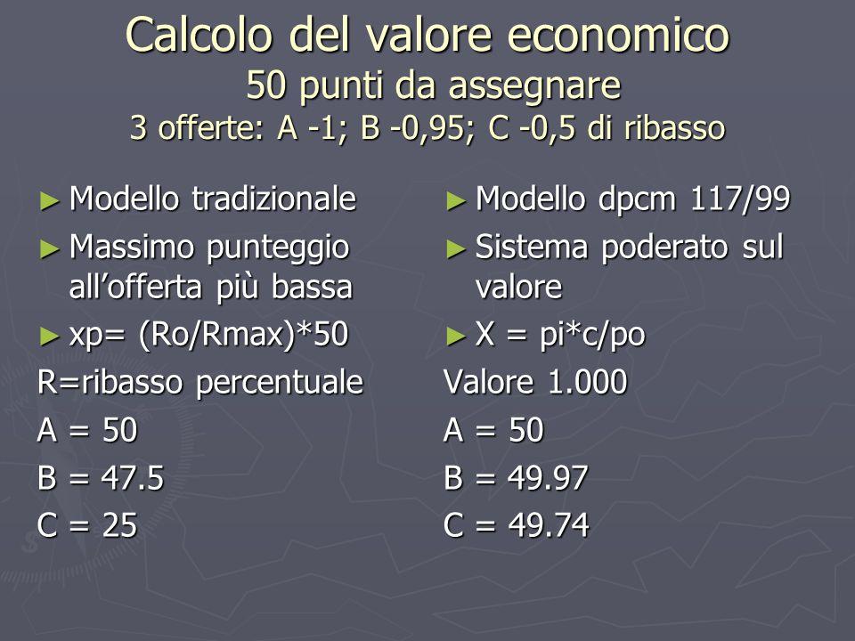 Calcolo del valore economico 50 punti da assegnare 3 offerte: A -1; B -0,95; C -0,5 di ribasso Modello tradizionale Modello tradizionale Massimo punteggio allofferta più bassa Massimo punteggio allofferta più bassa xp= (Ro/Rmax)*50 xp= (Ro/Rmax)*50 R=ribasso percentuale A = 50 B = 47.5 C = 25 Modello dpcm 117/99 Sistema poderato sul valore X = pi*c/po Valore 1.000 A = 50 B = 49.97 C = 49.74