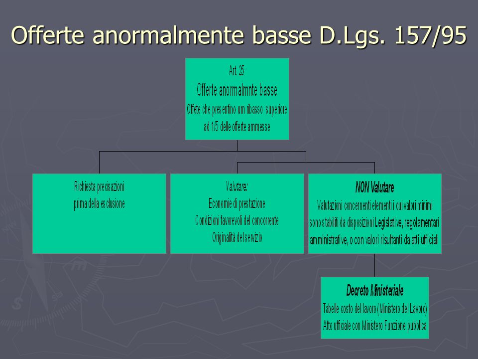 Offerte anormalmente basse D.Lgs. 157/95