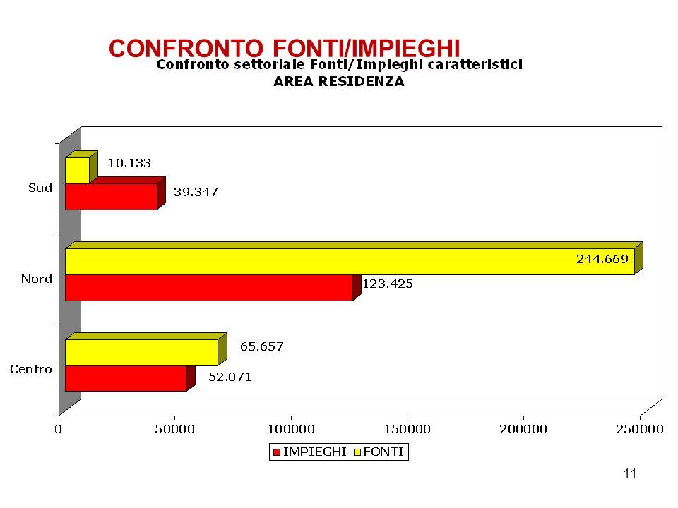 11 CONFRONTO FONTI/IMPIEGHI