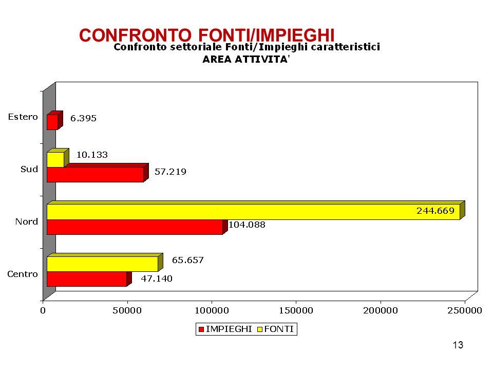 13 CONFRONTO FONTI/IMPIEGHI