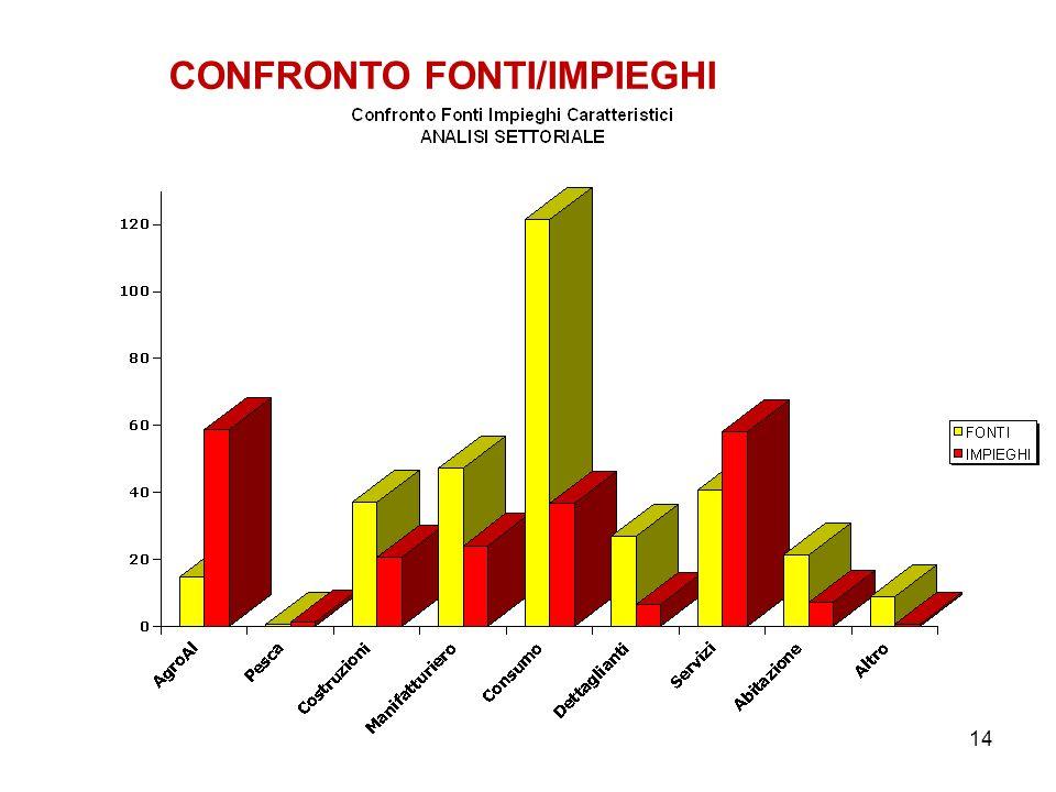 14 CONFRONTO FONTI/IMPIEGHI