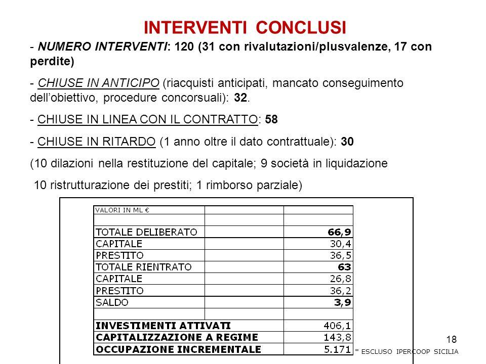 18 INTERVENTI CONCLUSI - NUMERO INTERVENTI: 120 (31 con rivalutazioni/plusvalenze, 17 con perdite) - CHIUSE IN ANTICIPO (riacquisti anticipati, mancato conseguimento dellobiettivo, procedure concorsuali): 32.