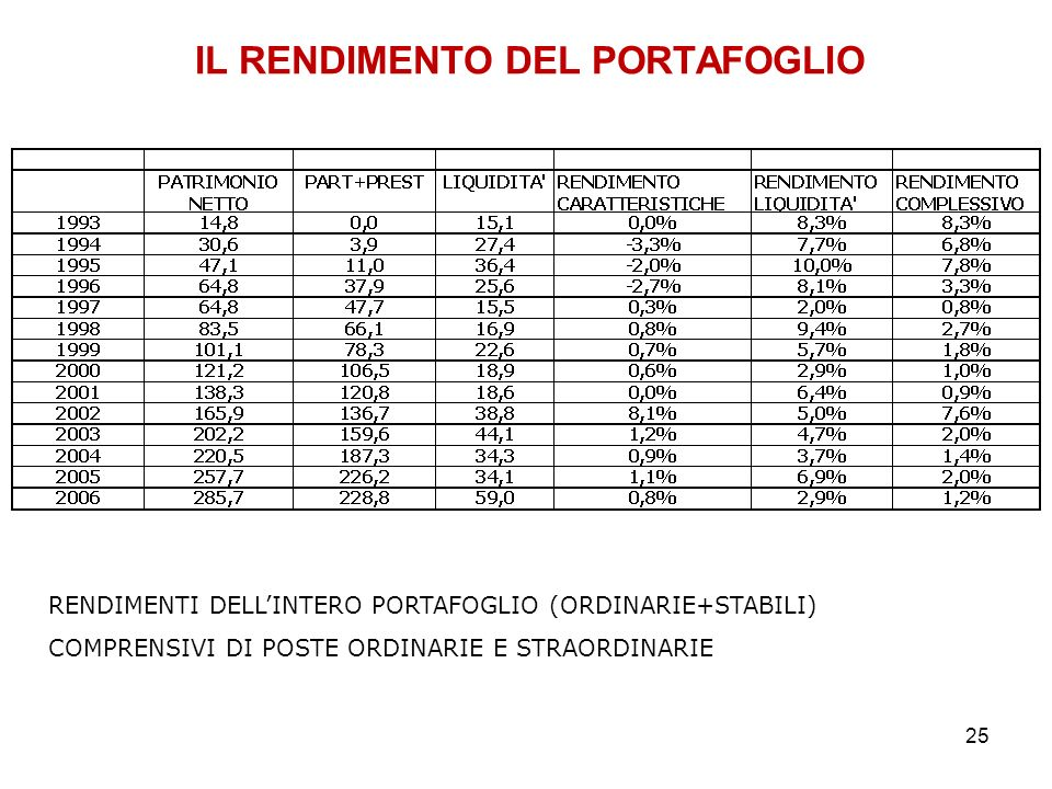 25 IL RENDIMENTO DEL PORTAFOGLIO RENDIMENTI DELLINTERO PORTAFOGLIO (ORDINARIE+STABILI) COMPRENSIVI DI POSTE ORDINARIE E STRAORDINARIE