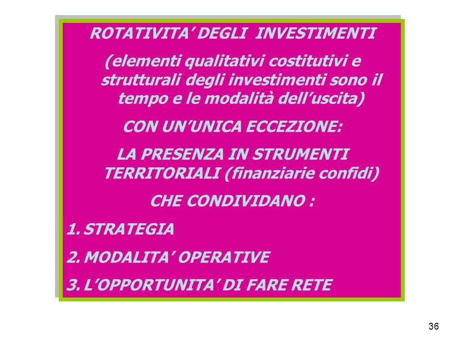36 ROTATIVITA DEGLI INVESTIMENTI (elementi qualitativi costitutivi e strutturali degli investimenti sono il tempo e le modalità delluscita) CON UNUNICA ECCEZIONE: LA PRESENZA IN STRUMENTI TERRITORIALI (finanziarie confidi) CHE CONDIVIDANO : 1.STRATEGIA 2.MODALITA OPERATIVE 3.LOPPORTUNITA DI FARE RETE ROTATIVITA DEGLI INVESTIMENTI (elementi qualitativi costitutivi e strutturali degli investimenti sono il tempo e le modalità delluscita) CON UNUNICA ECCEZIONE: LA PRESENZA IN STRUMENTI TERRITORIALI (finanziarie confidi) CHE CONDIVIDANO : 1.STRATEGIA 2.MODALITA OPERATIVE 3.LOPPORTUNITA DI FARE RETE