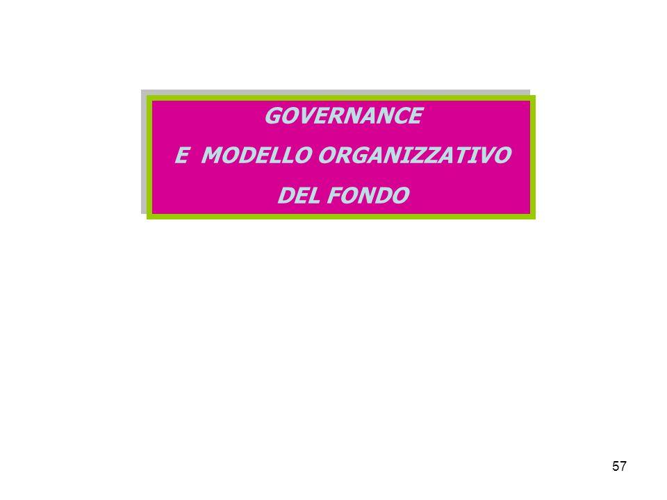 57 GOVERNANCE E MODELLO ORGANIZZATIVO DEL FONDO GOVERNANCE E MODELLO ORGANIZZATIVO DEL FONDO