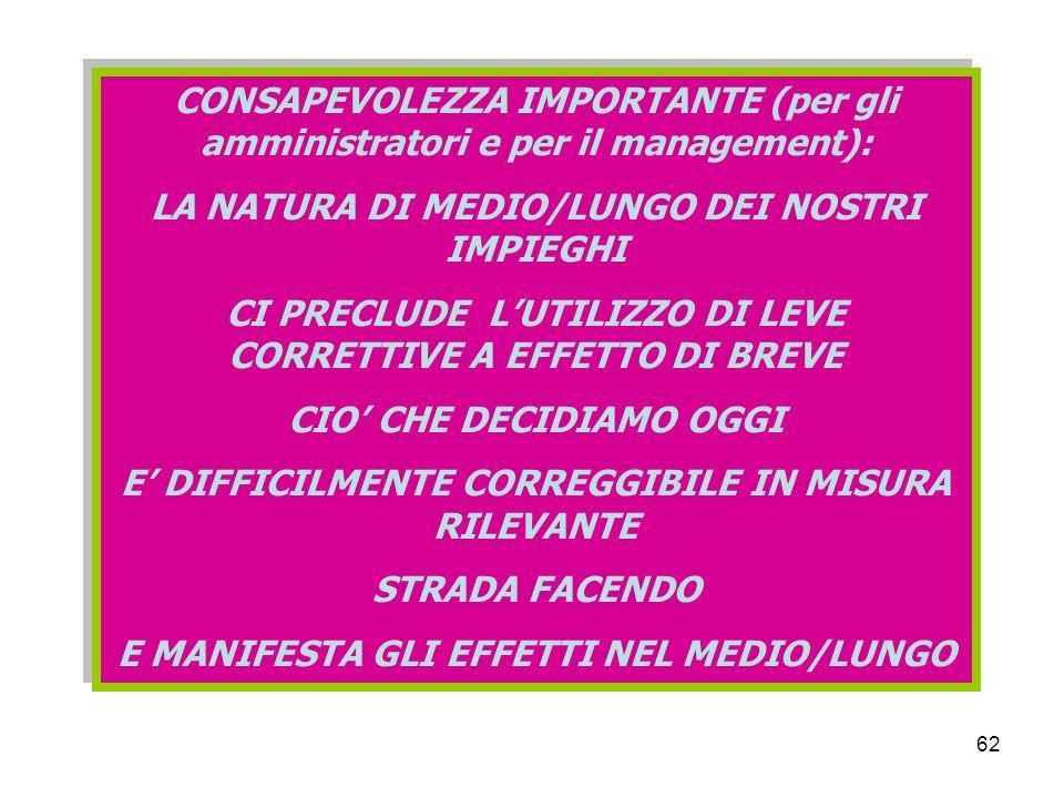 62 CONSAPEVOLEZZA IMPORTANTE (per gli amministratori e per il management): LA NATURA DI MEDIO/LUNGO DEI NOSTRI IMPIEGHI CI PRECLUDE LUTILIZZO DI LEVE CORRETTIVE A EFFETTO DI BREVE CIO CHE DECIDIAMO OGGI E DIFFICILMENTE CORREGGIBILE IN MISURA RILEVANTE STRADA FACENDO E MANIFESTA GLI EFFETTI NEL MEDIO/LUNGO CONSAPEVOLEZZA IMPORTANTE (per gli amministratori e per il management): LA NATURA DI MEDIO/LUNGO DEI NOSTRI IMPIEGHI CI PRECLUDE LUTILIZZO DI LEVE CORRETTIVE A EFFETTO DI BREVE CIO CHE DECIDIAMO OGGI E DIFFICILMENTE CORREGGIBILE IN MISURA RILEVANTE STRADA FACENDO E MANIFESTA GLI EFFETTI NEL MEDIO/LUNGO