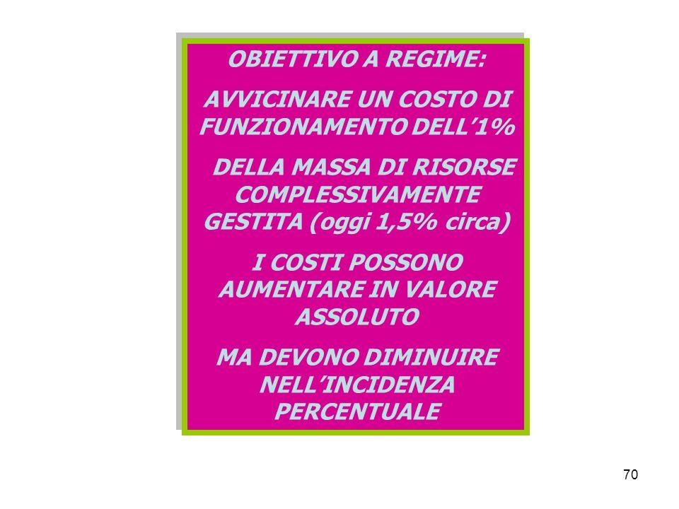 70 OBIETTIVO A REGIME: AVVICINARE UN COSTO DI FUNZIONAMENTO DELL1% DELLA MASSA DI RISORSE COMPLESSIVAMENTE GESTITA (oggi 1,5% circa) I COSTI POSSONO AUMENTARE IN VALORE ASSOLUTO MA DEVONO DIMINUIRE NELLINCIDENZA PERCENTUALE OBIETTIVO A REGIME: AVVICINARE UN COSTO DI FUNZIONAMENTO DELL1% DELLA MASSA DI RISORSE COMPLESSIVAMENTE GESTITA (oggi 1,5% circa) I COSTI POSSONO AUMENTARE IN VALORE ASSOLUTO MA DEVONO DIMINUIRE NELLINCIDENZA PERCENTUALE
