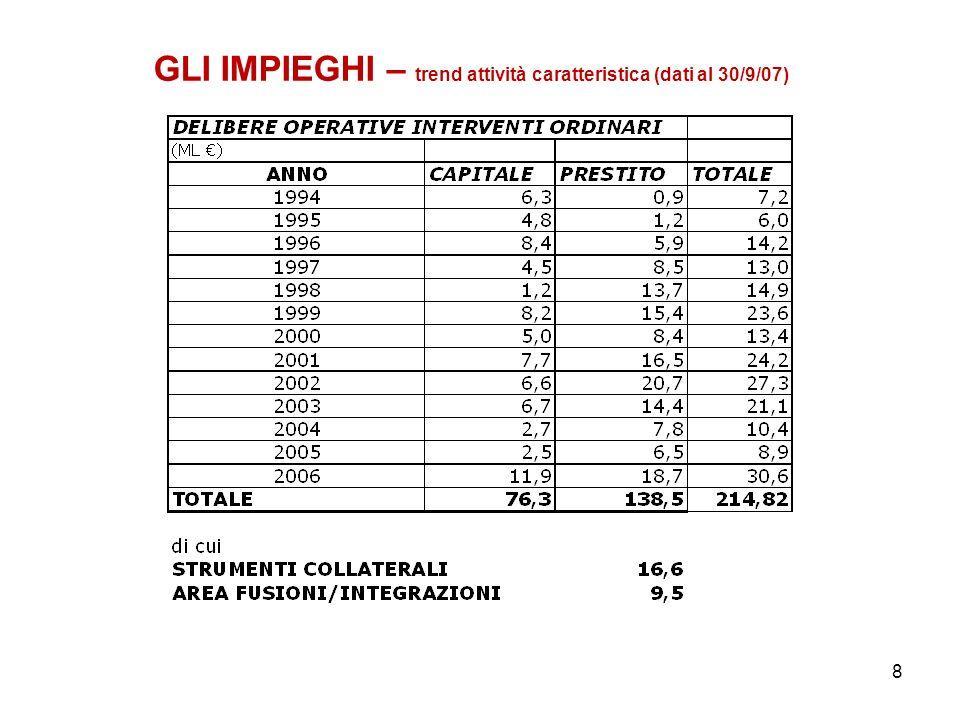 8 GLI IMPIEGHI – trend attività caratteristica (dati al 30/9/07)