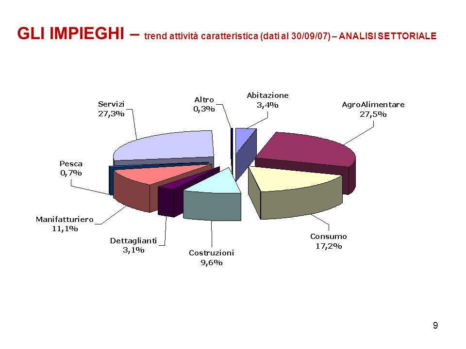 9 GLI IMPIEGHI – trend attività caratteristica (dati al 30/09/07) – ANALISI SETTORIALE