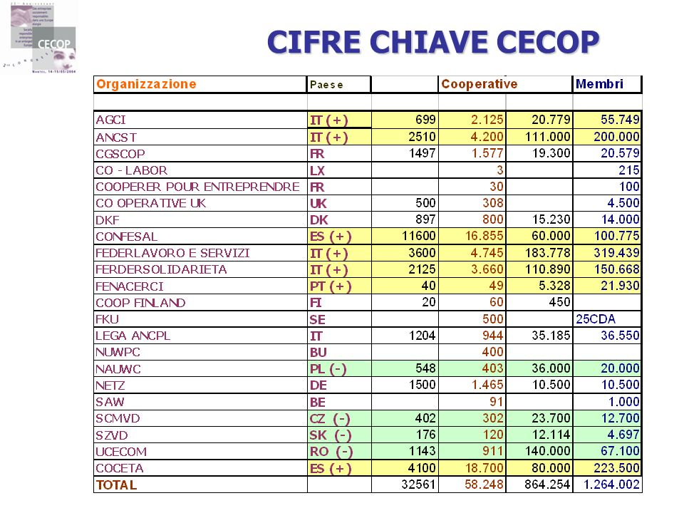 CIFRE CHIAVE CECOP