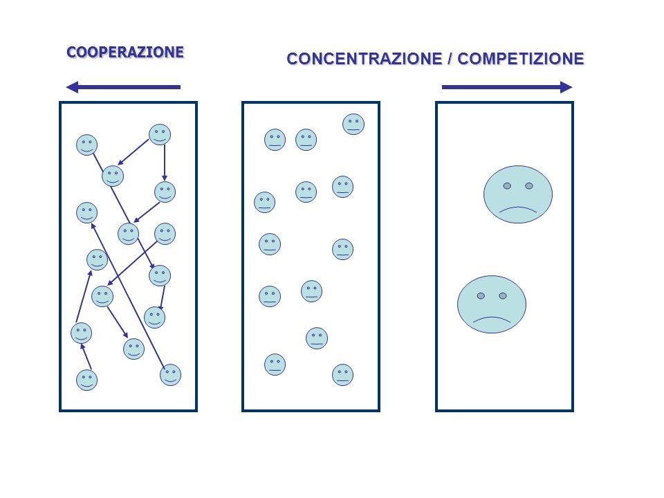 COOPERAZIONE CONCENTRAZIONE / COMPETIZIONE