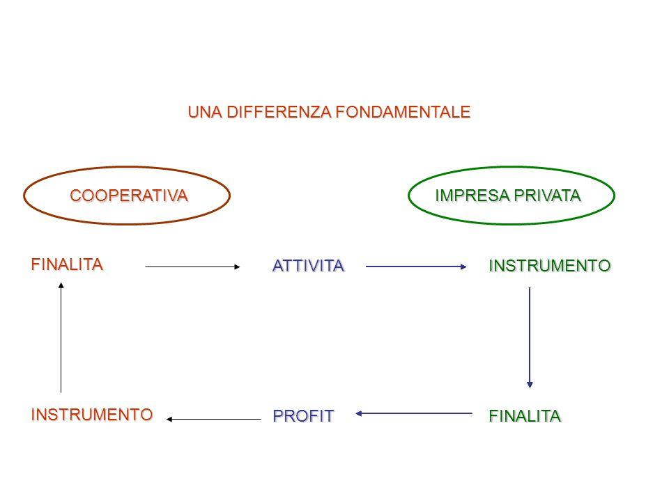 UNA DIFFERENZA FONDAMENTALE COOPERATIVA IMPRESA PRIVATA FINALITAINSTRUMENTO ATTIVITAPROFITINSTRUMENTOFINALITA