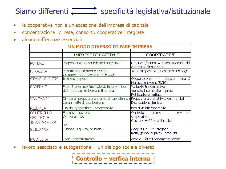 Siamo differenti specificità legislativa/istituzionale la cooperativa non è uneccezione dellimpresa di capitale concentrazione rete, consorzi, cooperative integrate alcune differenze essenziali lavoro associato e autogestione – un dialogo sociale diverso Controllo – verfica interna
