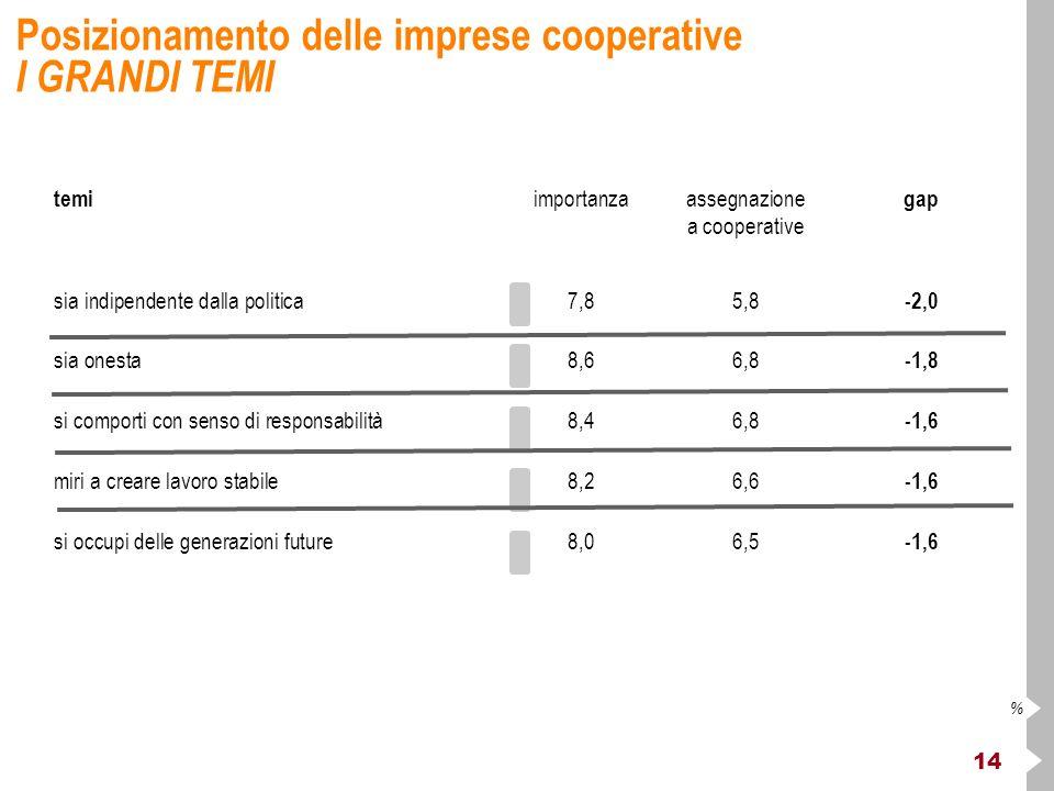 14 % Posizionamento delle imprese cooperative I GRANDI TEMI temi importanzaassegnazione gap a cooperative sia indipendente dalla politica7,85,8 -2,0 sia onesta8,66,8 -1,8 si comporti con senso di responsabilità8,46,8 -1,6 miri a creare lavoro stabile8,26,6 -1,6 si occupi delle generazioni future8,06,5 -1,6