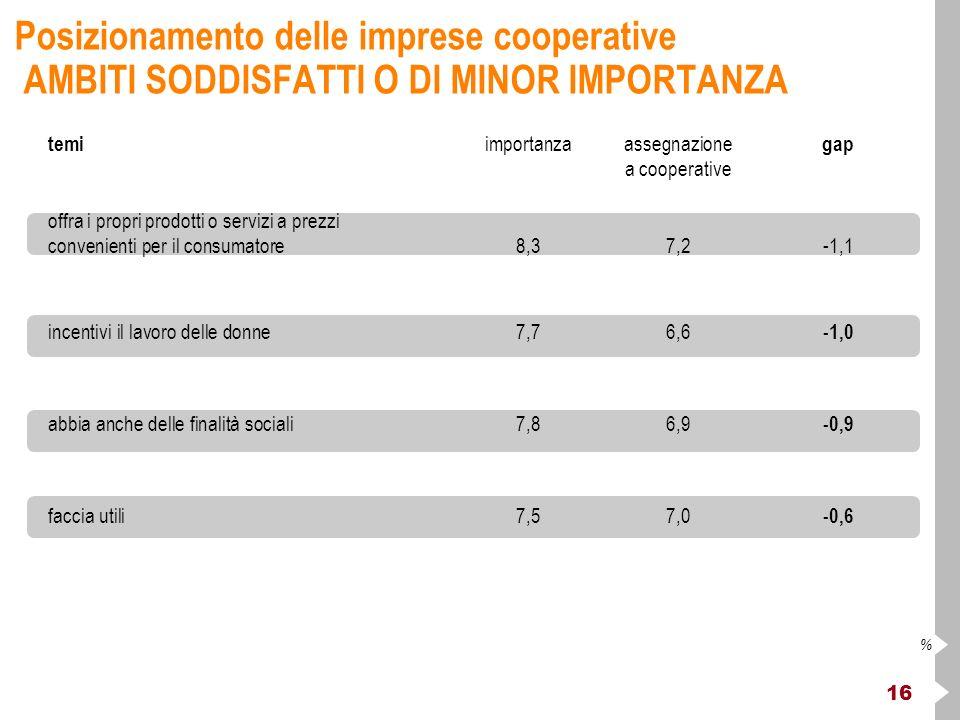 16 % Posizionamento delle imprese cooperative AMBITI SODDISFATTI O DI MINOR IMPORTANZA temi importanzaassegnazione gap a cooperative offra i propri prodotti o servizi a prezzi convenienti per il consumatore8,37,2-1,1 incentivi il lavoro delle donne7,76,6 -1,0 abbia anche delle finalità sociali7,86,9 -0,9 faccia utili7,57,0 -0,6