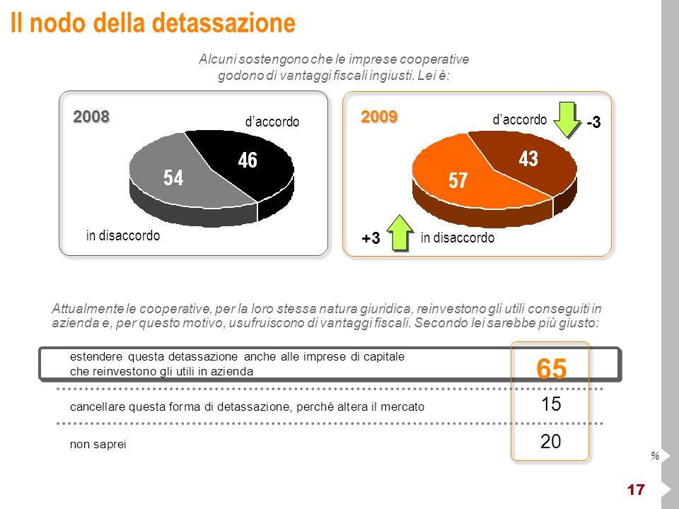 17 % Il nodo della detassazione Alcuni sostengono che le imprese cooperative godono di vantaggi fiscali ingiusti. Lei è: estendere questa detassazione