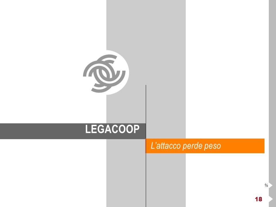 18 % LEGACOOP Lattacco perde peso