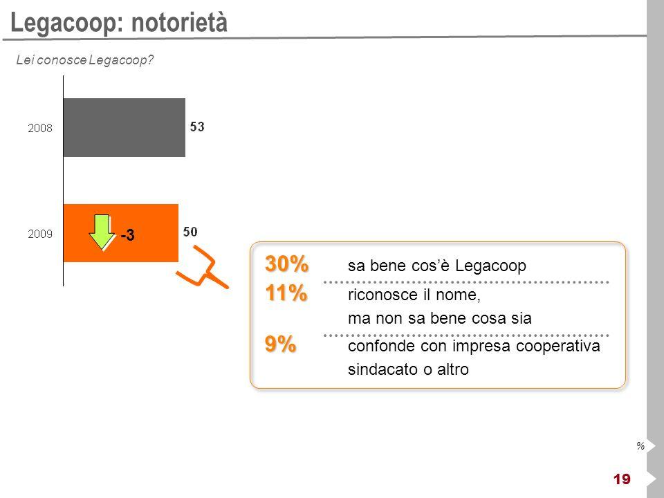 19 % Legacoop: notorietà Lei conosce Legacoop? 30% 30% sa bene cosè Legacoop 11% 11% riconosce il nome, ma non sa bene cosa sia 9% 9% confonde con imp