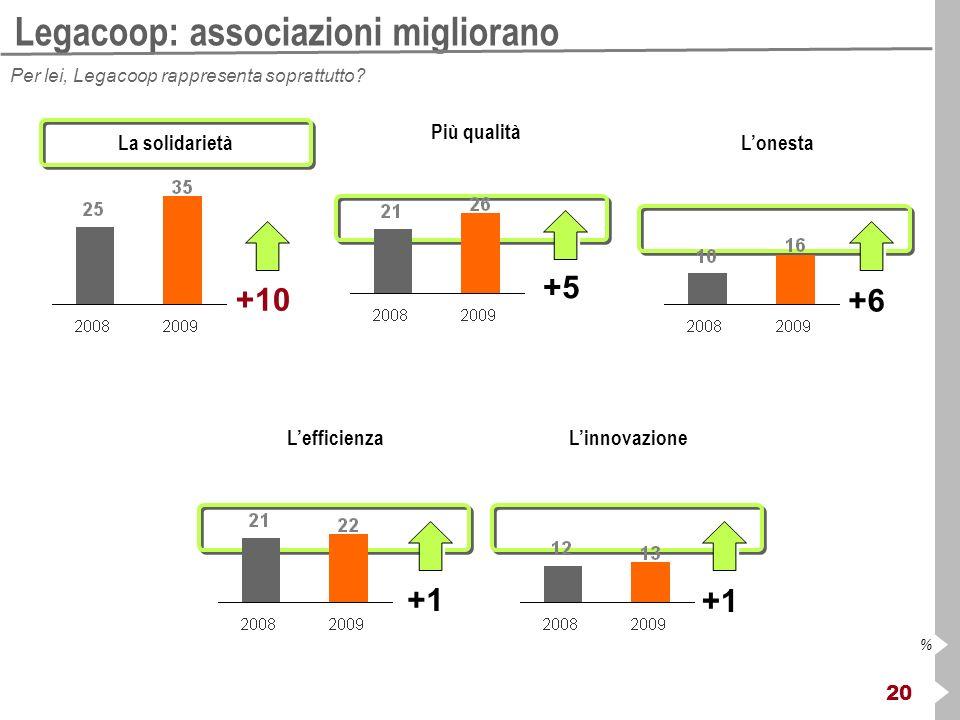 20 % Legacoop: associazioni migliorano Per lei, Legacoop rappresenta soprattutto? La solidarietà +1 LefficienzaLinnovazione +10 Più qualità +5 Lonesta