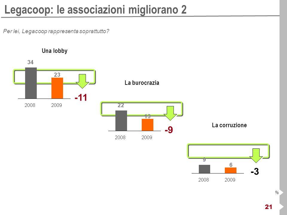 21 % Legacoop: le associazioni migliorano 2 Per lei, Legacoop rappresenta soprattutto? Una lobby La burocrazia La corruzione -11 -9 -3