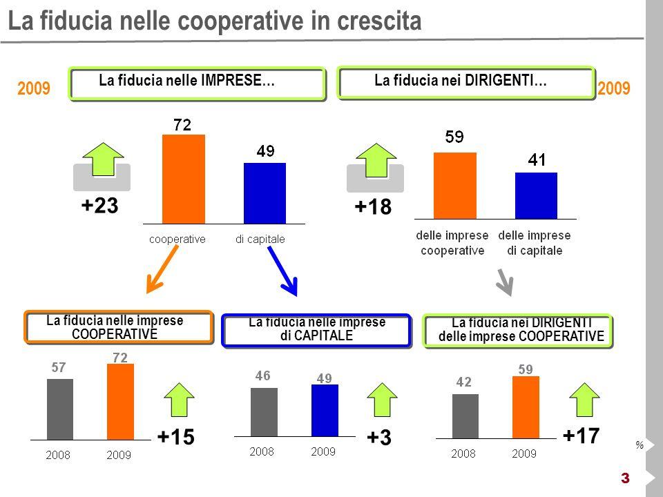 3 % La fiducia nelle cooperative in crescita 2009 La fiducia nelle IMPRESE… +23 La fiducia nei DIRIGENTI… +18 2009 La fiducia nelle imprese COOPERATIV