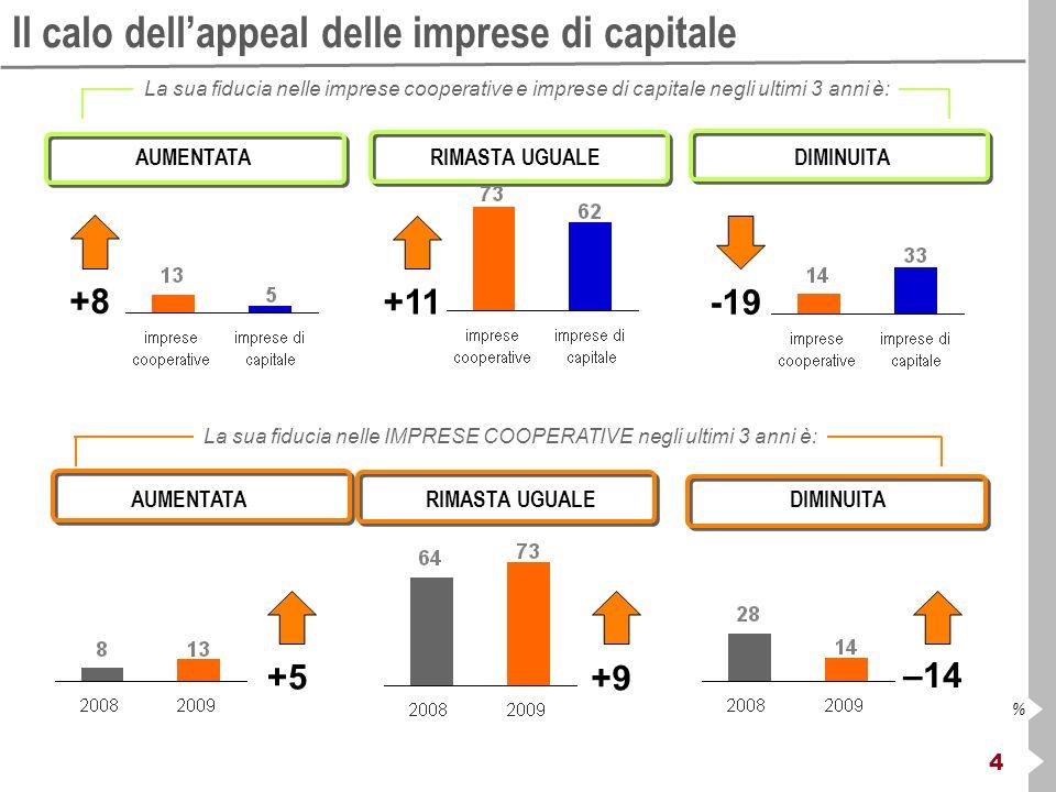 4 % Il calo dellappeal delle imprese di capitale AUMENTATA +8 RIMASTA UGUALEDIMINUITA +5 +9 –14 La sua fiducia nelle IMPRESE COOPERATIVE negli ultimi
