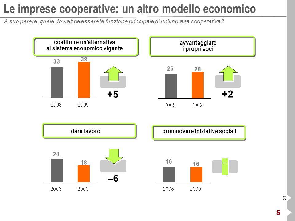 5 % Le imprese cooperative: un altro modello economico A suo parere, quale dovrebbe essere la funzione principale di un'impresa cooperativa? costituir