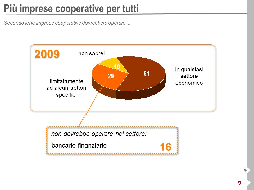 9 % Più imprese cooperative per tutti Secondo lei le imprese cooperative dovrebbero operare... in qualsiasi settore economico limitatamente ad alcuni