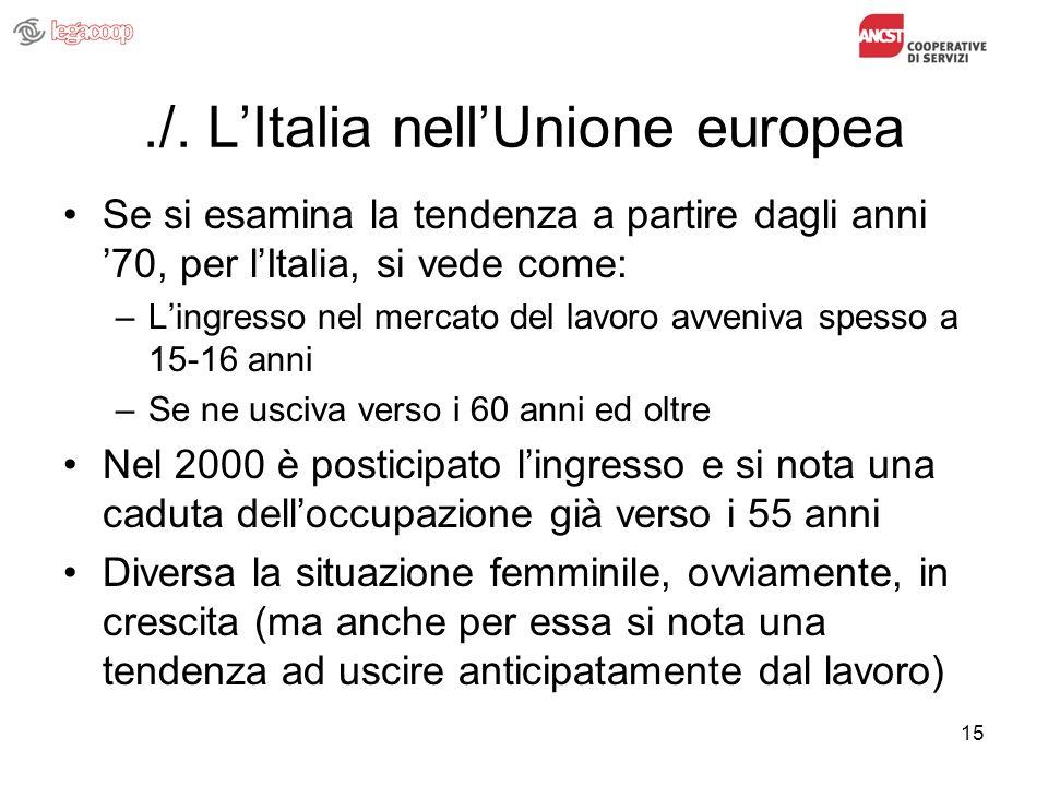 15./. LItalia nellUnione europea Se si esamina la tendenza a partire dagli anni 70, per lItalia, si vede come: –Lingresso nel mercato del lavoro avven