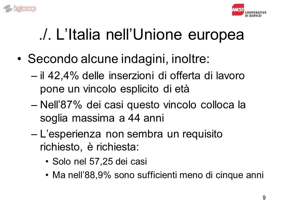 9./. LItalia nellUnione europea Secondo alcune indagini, inoltre: –il 42,4% delle inserzioni di offerta di lavoro pone un vincolo esplicito di età –Ne