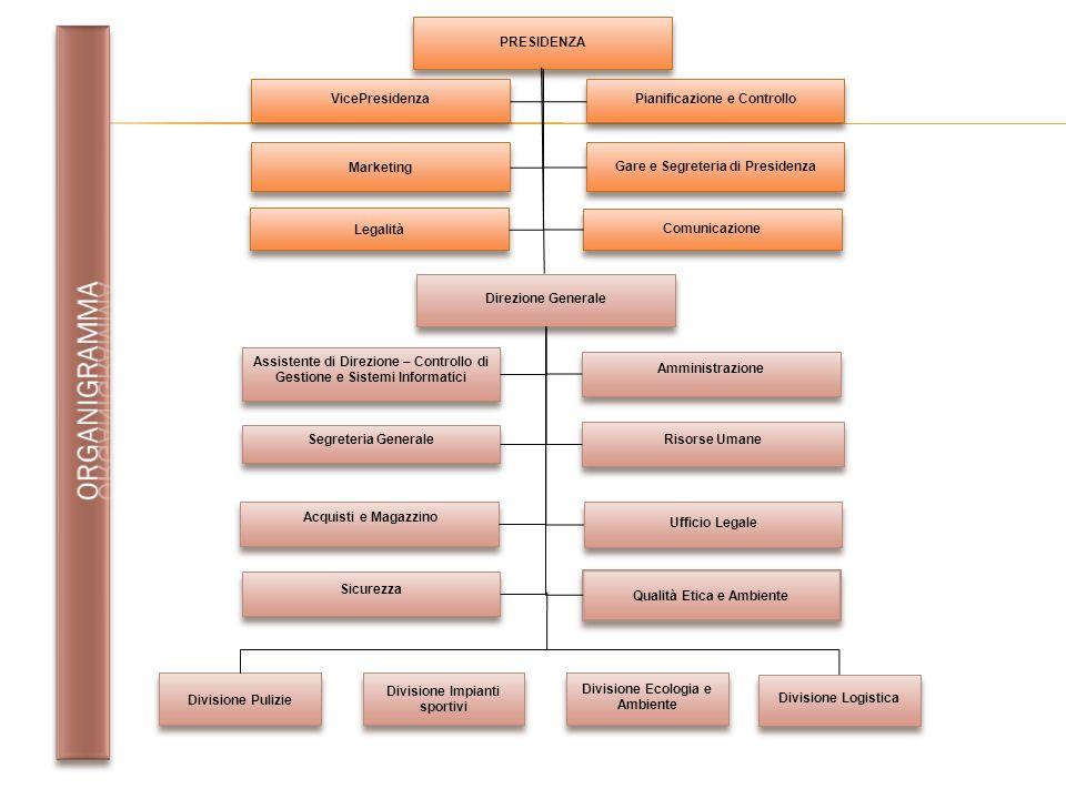 PRESIDENZA VicePresidenza Pianificazione e Controllo Direzione Generale Segreteria Generale Amministrazione Sicurezza Risorse Umane Risorse Umane Acqu