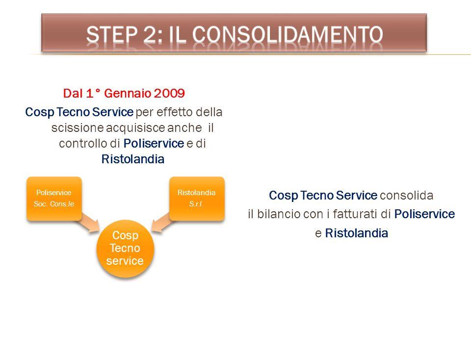 Dal 1° Gennaio 2009 Cosp Tecno Service per effetto della scissione acquisisce anche il controllo di Poliservice e di Ristolandia Cosp Tecno Service co