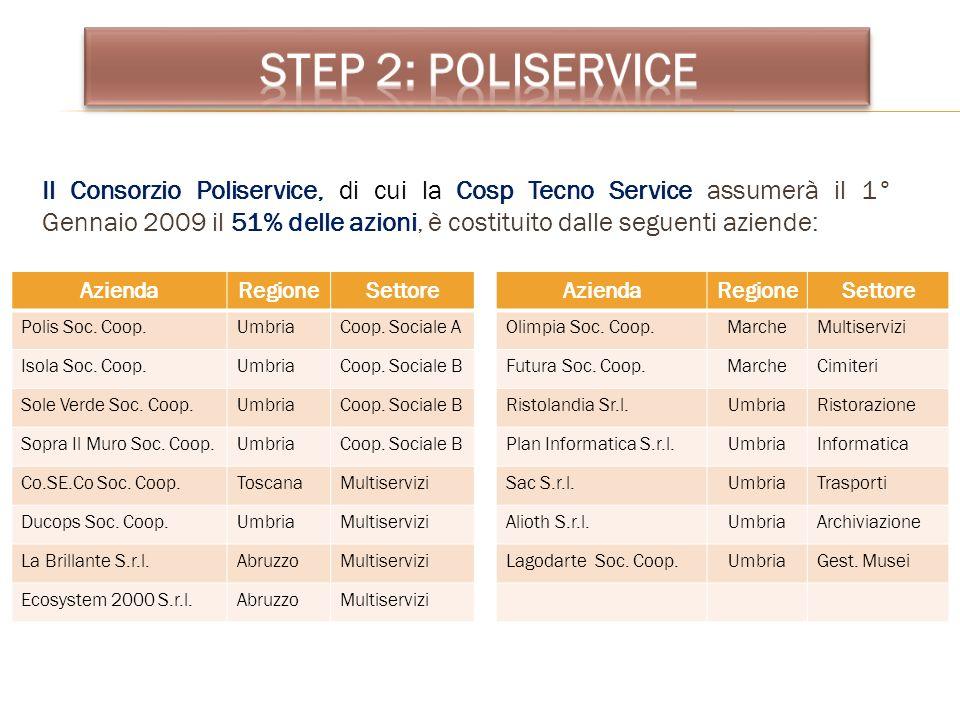 Il Consorzio Poliservice, di cui la Cosp Tecno Service assumerà il 1° Gennaio 2009 il 51% delle azioni, è costituito dalle seguenti aziende: AziendaRe