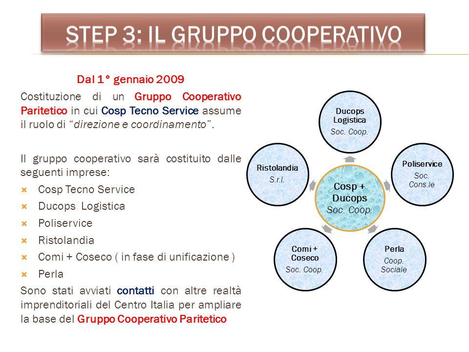 Dal 1° gennaio 2009 Costituzione di un Gruppo Cooperativo Paritetico in cui Cosp Tecno Service assume il ruolo di direzione e coordinamento. Il gruppo
