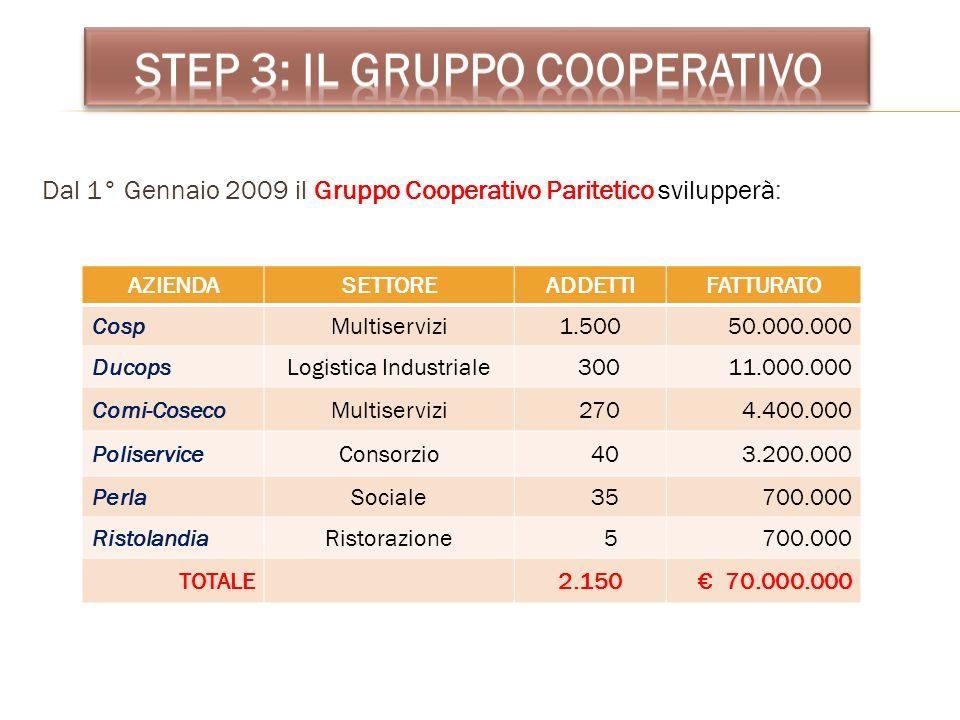 Dal 1° Gennaio 2009 il Gruppo Cooperativo Paritetico svilupperà: AZIENDASETTOREADDETTIFATTURATO CospMultiservizi1.50050.000.000 DucopsLogistica Indust
