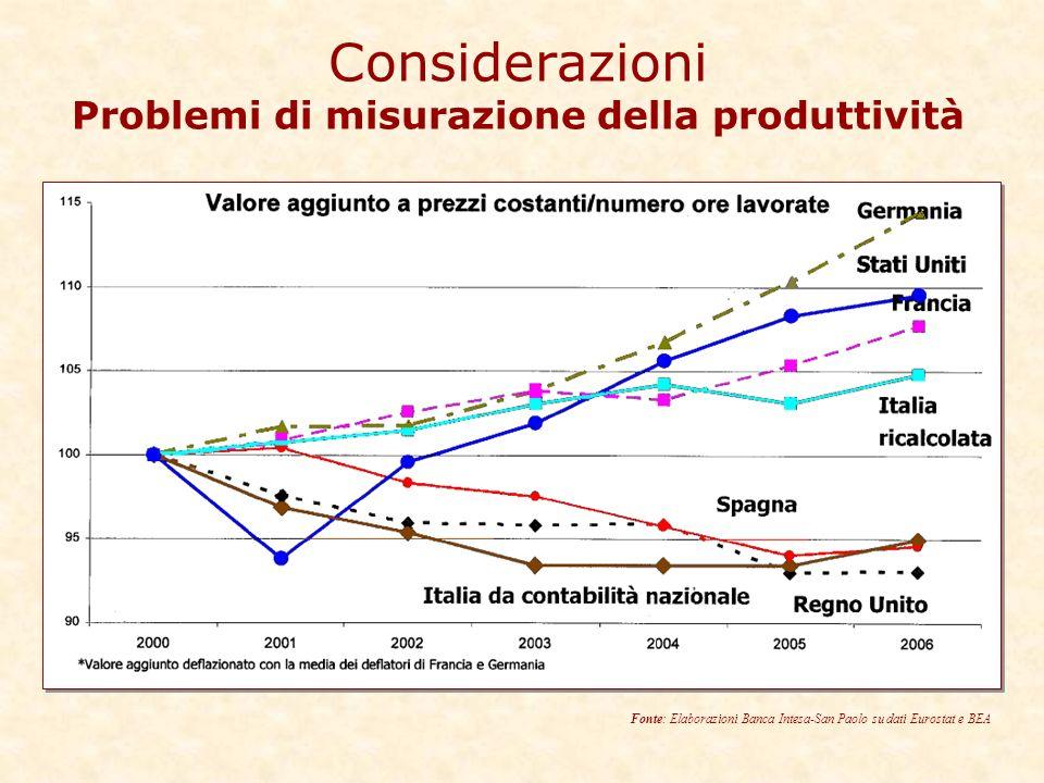 Considerazioni Problemi di misurazione della produttività Fonte: Elaborazioni Banca Intesa-San Paolo su dati Eurostat e BEA