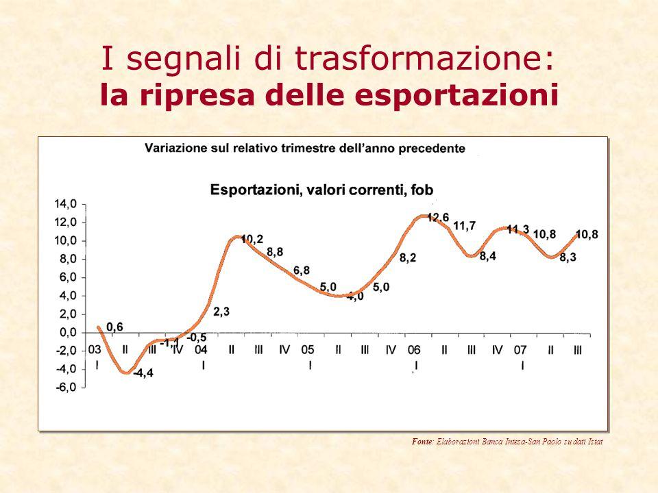 I segnali di trasformazione: la ripresa delle esportazioni Fonte: Elaborazioni Banca Intesa-San Paolo su dati Istat