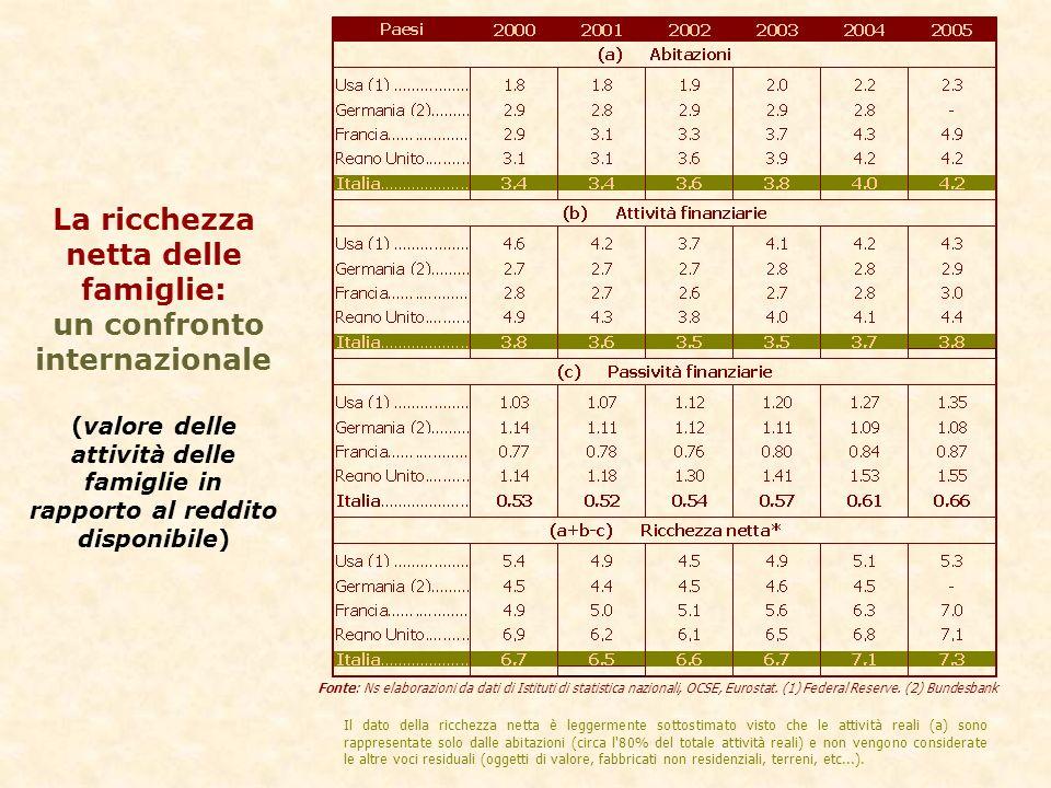 La ricchezza netta delle famiglie: un confronto internazionale (valore delle attività delle famiglie in rapporto al reddito disponibile) Fonte: Ns elaborazioni da dati di Istituti di statistica nazionali, OCSE, Eurostat.
