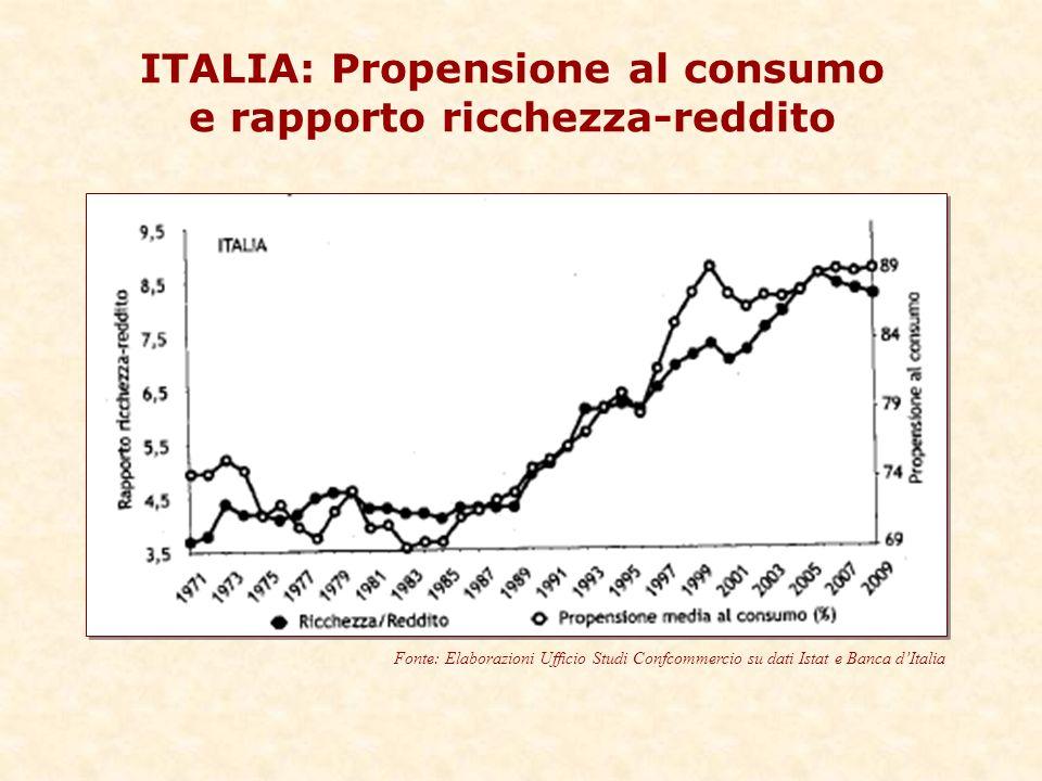 ITALIA: Propensione al consumo e rapporto ricchezza-reddito Fonte: Elaborazioni Ufficio Studi Confcommercio su dati Istat e Banca dItalia