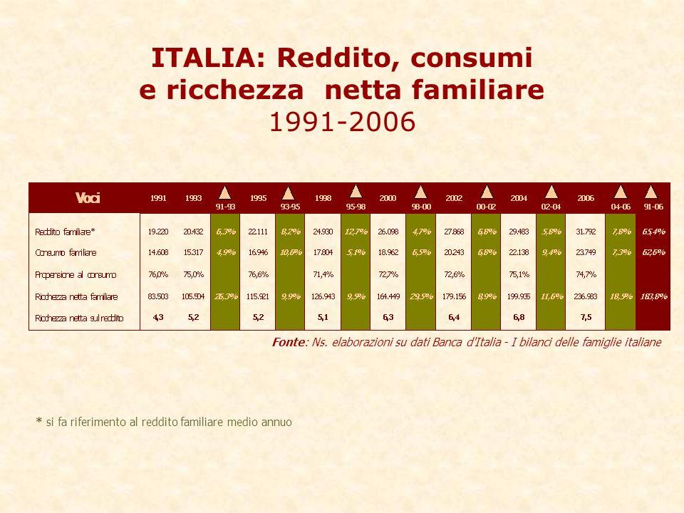 ITALIA: Reddito, consumi e ricchezza netta familiare 1991-2006 Fonte: Ns.