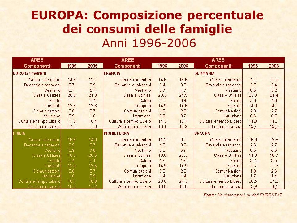 EUROPA: Composizione percentuale dei consumi delle famiglie Anni 1996-2006 Fonte: Ns elaborazioni su dati EUROSTAT