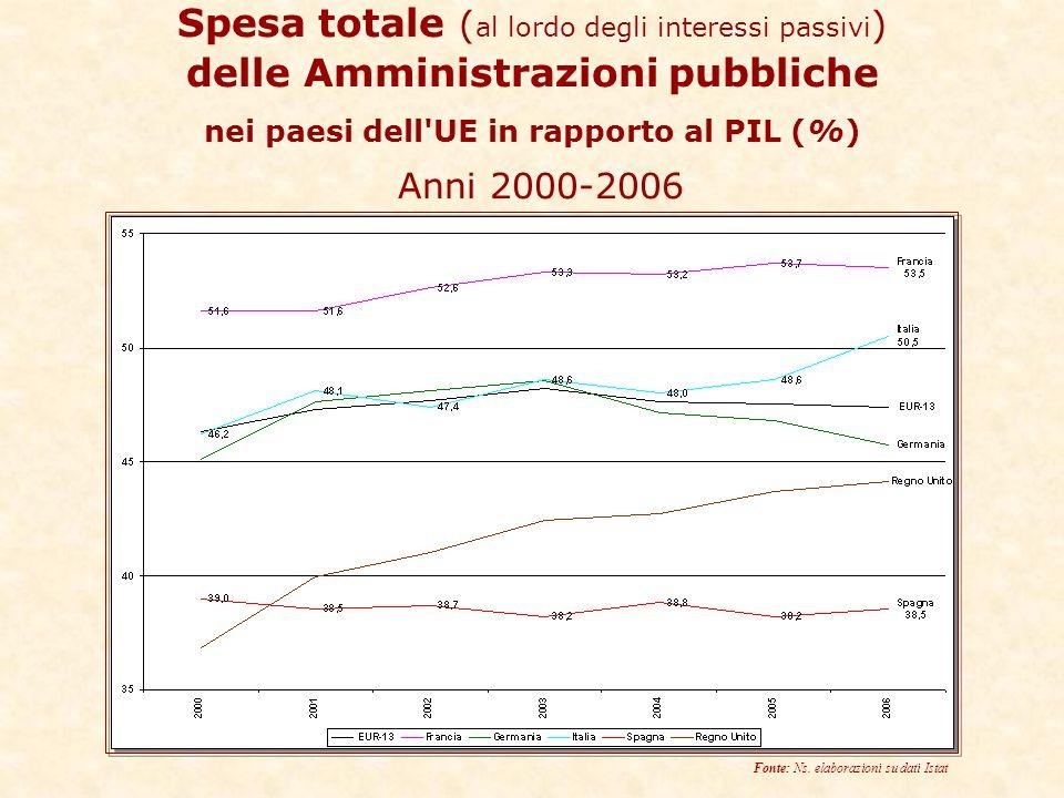 Spesa totale ( al lordo degli interessi passivi ) delle Amministrazioni pubbliche nei paesi dell UE in rapporto al PIL (%) Anni 2000-2006 Fonte: Ns.
