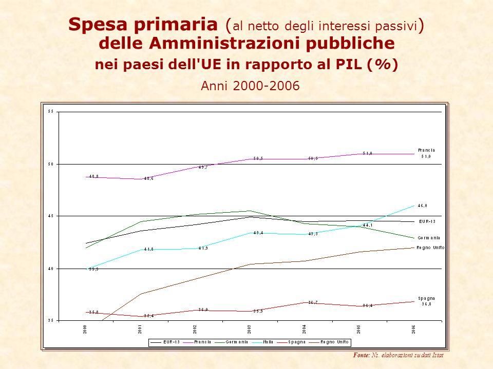Spesa primaria ( al netto degli interessi passivi ) delle Amministrazioni pubbliche nei paesi dell UE in rapporto al PIL (%) Anni 2000-2006 Fonte: Ns.